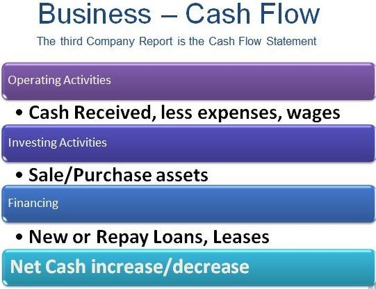 images/Business Cash Flow.JPG
