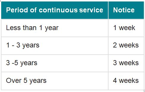 images/Period of continuous service 2.JPG