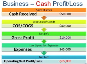 images/bus-cash-profit-diagram.jpg