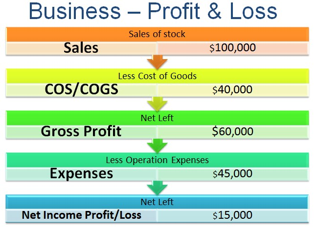 images/bus-profit-loss-diagram.jpg
